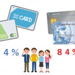 大学生にクレジットカードは必要? メリット・デメリット
